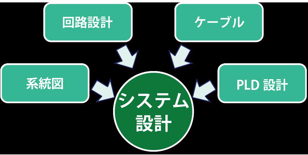 放送局内システム設計